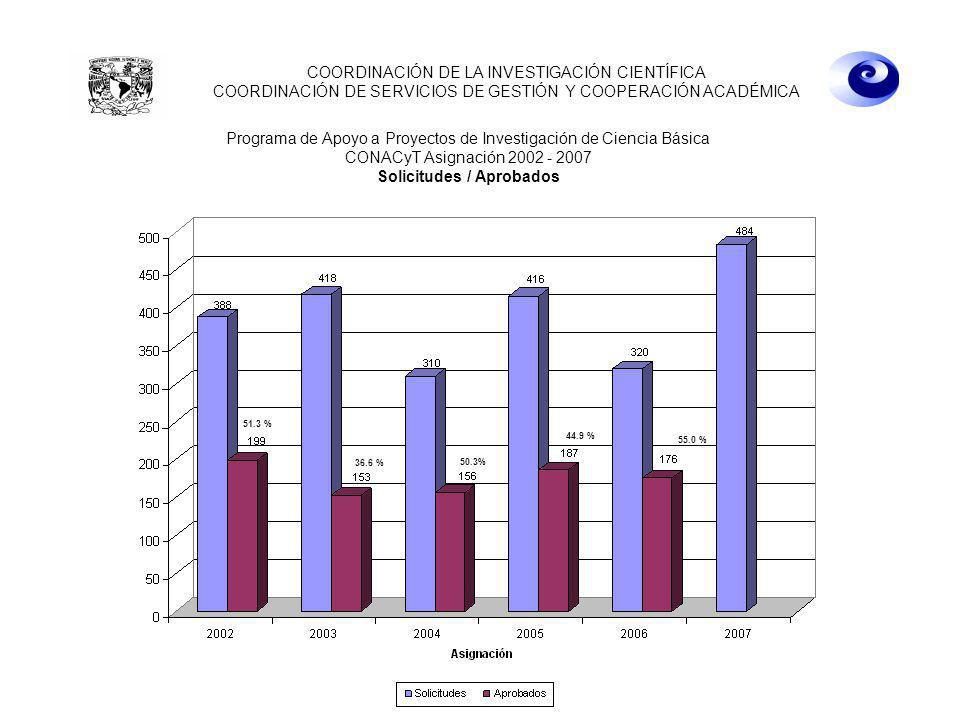 22 de abril de 2008 10:00 hrs. COORDINACIÓN DE LA INVESTIGACIÓN CIENTÍFICA COORDINACIÓN DE SERVICIOS DE GESTIÓN Y COOPERACIÓN ACADÉMICA 51.3 % 36.6 %