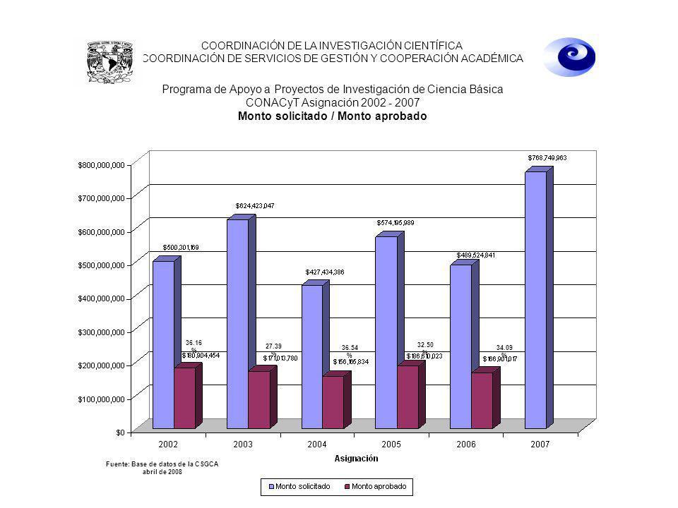 22 de abril de 2008 10:00 hrs. Programa de Apoyo a Proyectos de Investigación de Ciencia Básica CONACyT Asignación 2002 - 2007 Monto solicitado / Mont