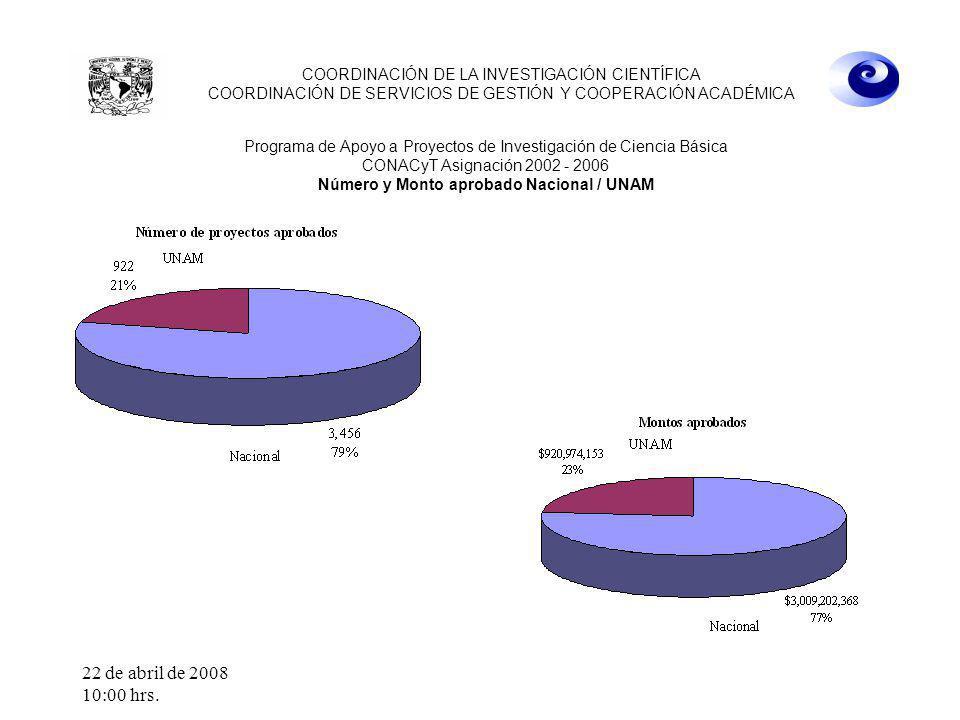 22 de abril de 2008 10:00 hrs. COORDINACIÓN DE LA INVESTIGACIÓN CIENTÍFICA COORDINACIÓN DE SERVICIOS DE GESTIÓN Y COOPERACIÓN ACADÉMICA Programa de Ap