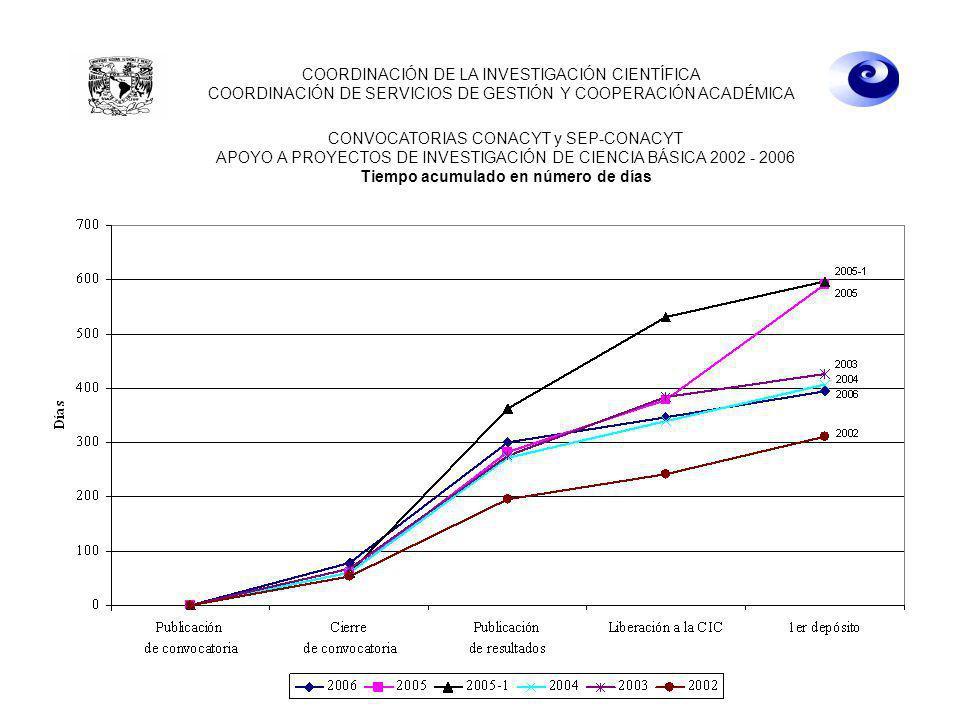22 de abril de 2008 10:00 hrs. CONVOCATORIAS CONACYT y SEP-CONACYT APOYO A PROYECTOS DE INVESTIGACIÓN DE CIENCIA BÁSICA 2002 - 2006 Tiempo acumulado e