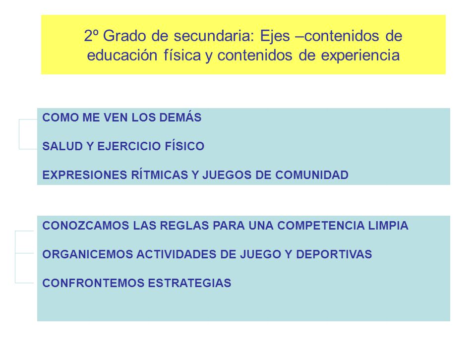1er. Grado de secundaria: Ejes –contenidos de educación física y contenidos de experiencia CONOZCO MI CUERPO CUIDADO DE MI CUERPO LOS JUEGOS DE MI COM