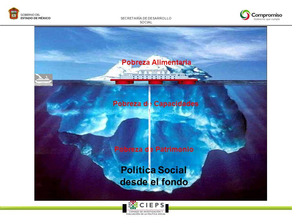 SECRETARÍA DE DESARROLLO SOCIAL Pobreza Alimentaria Pobreza de Capacidades Pobreza de Patrimonio Política Social desde el fondo