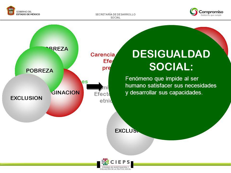 SECRETARÍA DE DESARROLLO SOCIAL POBREZA Desempleo y condiciones inestables de empleo.