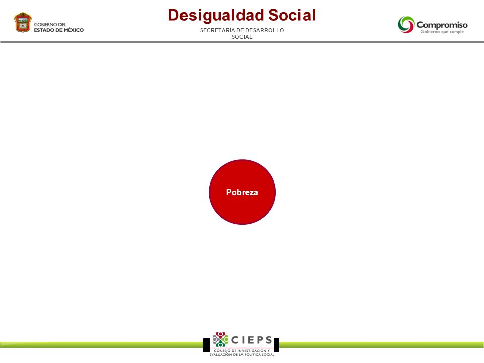 SECRETARÍA DE DESARROLLO SOCIAL Pobreza Desigualdad Social