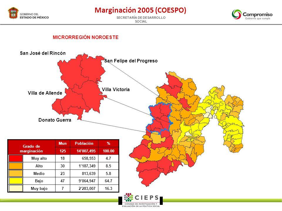 SECRETARÍA DE DESARROLLO SOCIAL Grado de marginación MunPoblación% 12514007,495100.00 Muy alto18658,5534.7 Alto301187,3498.5 Medio23813,6395.8 Bajo479064,94764.7 Muy bajo72283,00716.3 Marginación 2005 (COESPO) San José del Rincón San Felipe del Progreso Villa Victoria Villa de Allende Donato Guerra MICRORREGIÓN NOROESTE
