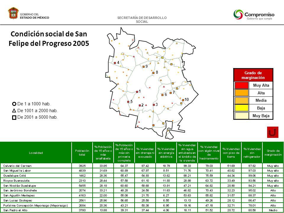 SECRETARÍA DE DESARROLLO SOCIAL Condición social de San Felipe del Progreso 2005 De 1 a 1000 hab.