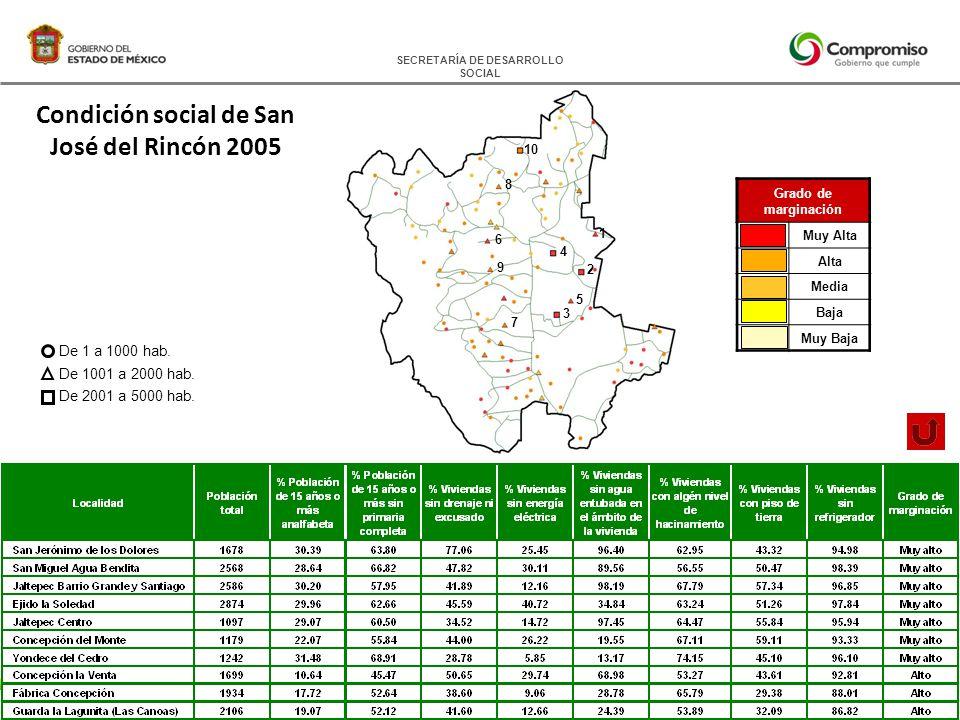 SECRETARÍA DE DESARROLLO SOCIAL Condición social de San José del Rincón 2005 Grado de marginación Muy Alta Alta Media Baja Muy Baja De 1 a 1000 hab.