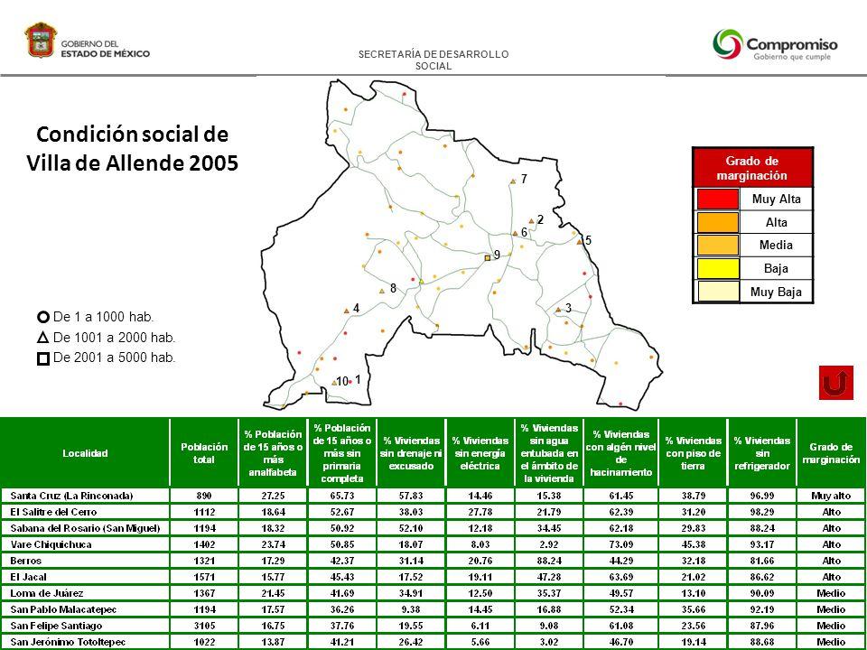SECRETARÍA DE DESARROLLO SOCIAL Condición social de Villa de Allende 2005 Grado de marginación Muy Alta Alta Media Baja Muy Baja De 1 a 1000 hab.