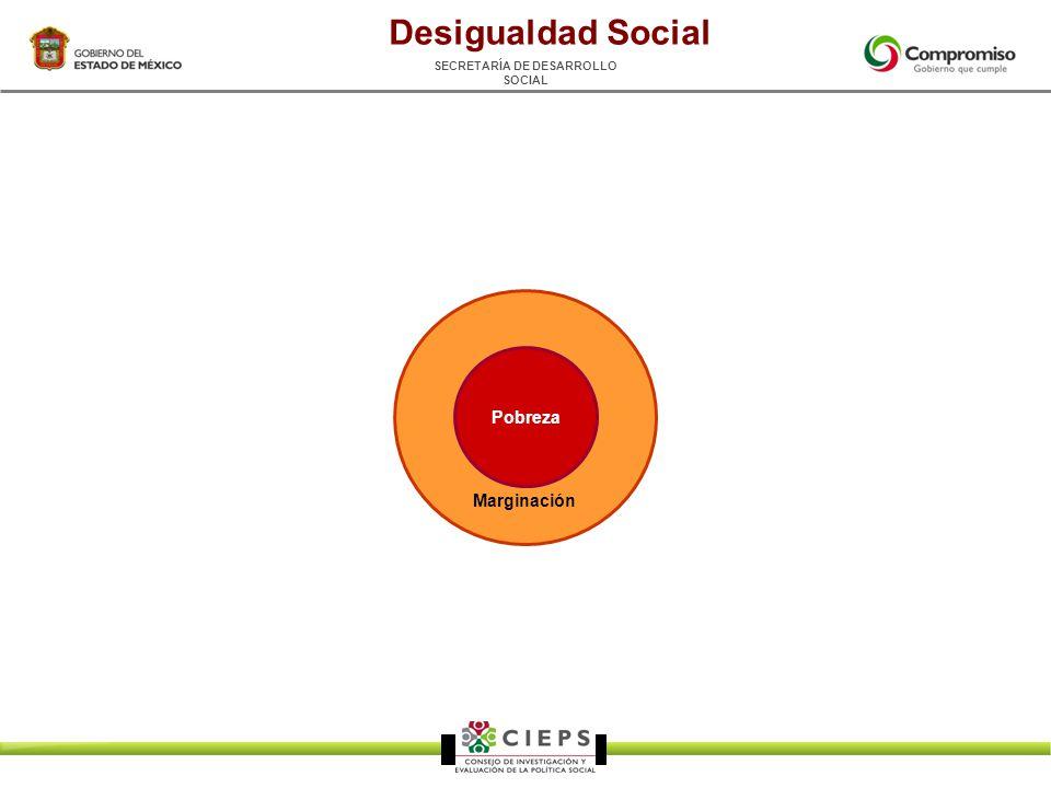 SECRETARÍA DE DESARROLLO SOCIAL Marginación Pobreza Desigualdad Social