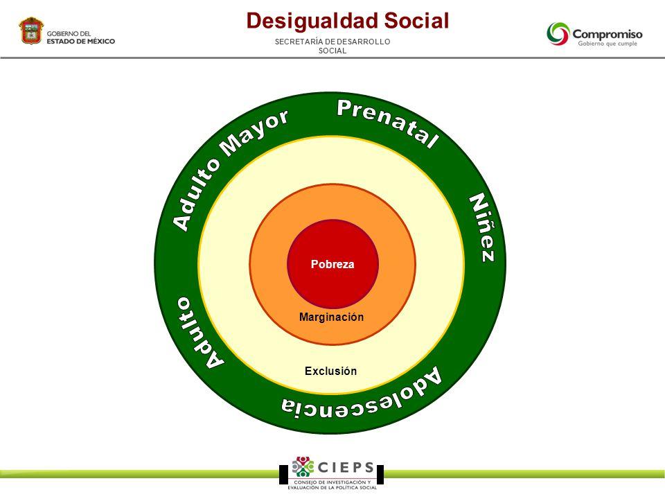 SECRETARÍA DE DESARROLLO SOCIAL Exclusión Marginación Pobreza Desigualdad Social