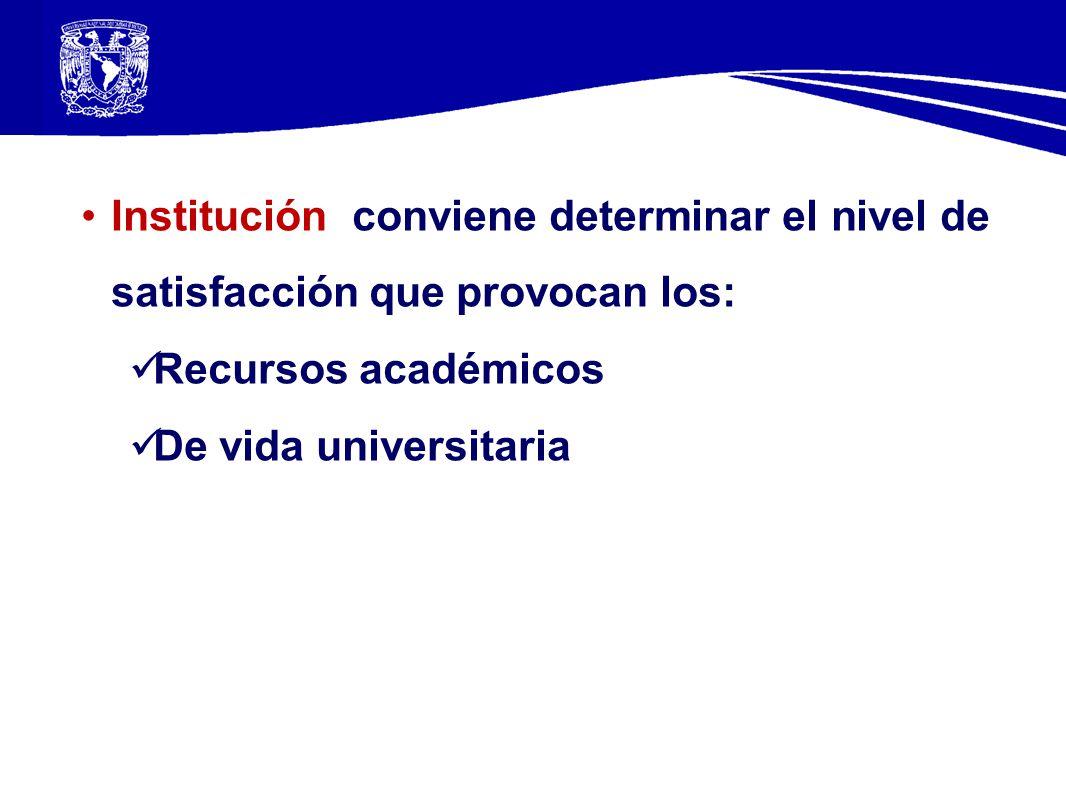 Institución conviene determinar el nivel de satisfacción que provocan los: Recursos académicos De vida universitaria