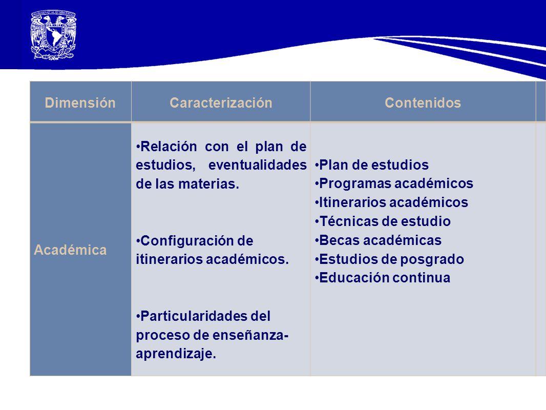 DimensiónCaracterizaciónContenidos Académica Relación con el plan de estudios, eventualidades de las materias. Configuración de itinerarios académicos