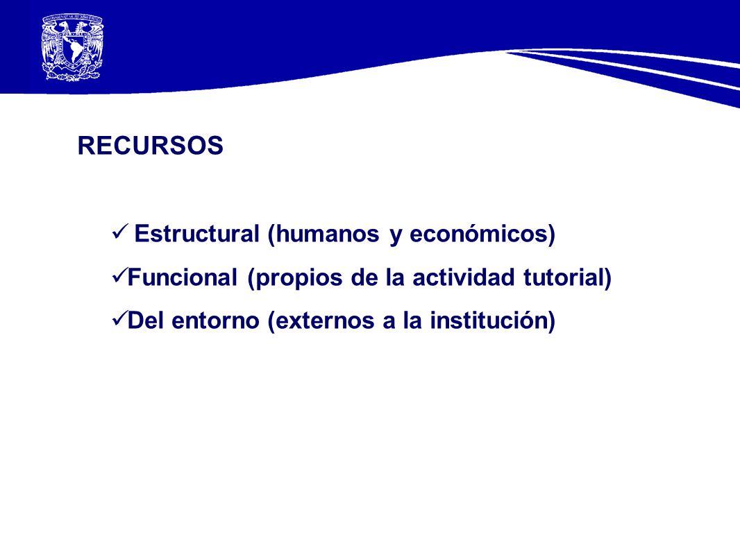 RECURSOS Estructural (humanos y económicos) Funcional (propios de la actividad tutorial) Del entorno (externos a la institución)