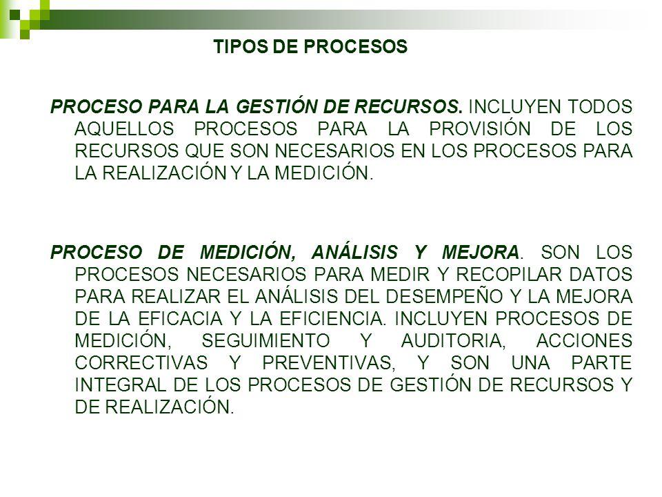PROCESO PARA LA GESTIÓN DE RECURSOS.