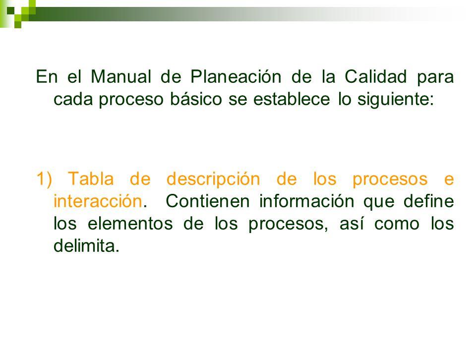 En el Manual de Planeación de la Calidad para cada proceso básico se establece lo siguiente: 1) Tabla de descripción de los procesos e interacción. Co