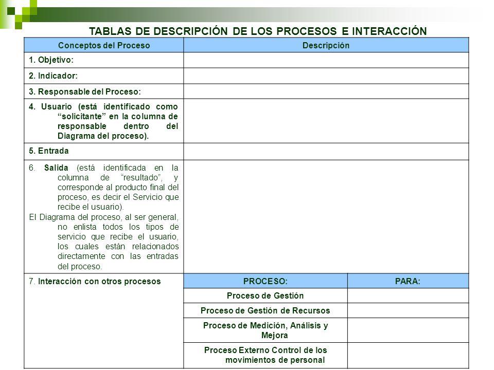 Conceptos del ProcesoDescripción 1. Objetivo: 2. Indicador: 3.