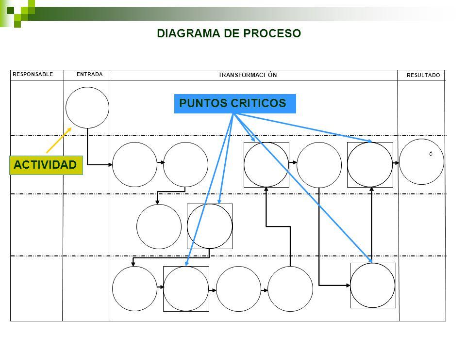 RESPONSABLEENTRADA TRANSFORMACIÓN RESULTADO Ó DIAGRAMA DE PROCESO PUNTOS CRITICOS ACTIVIDAD
