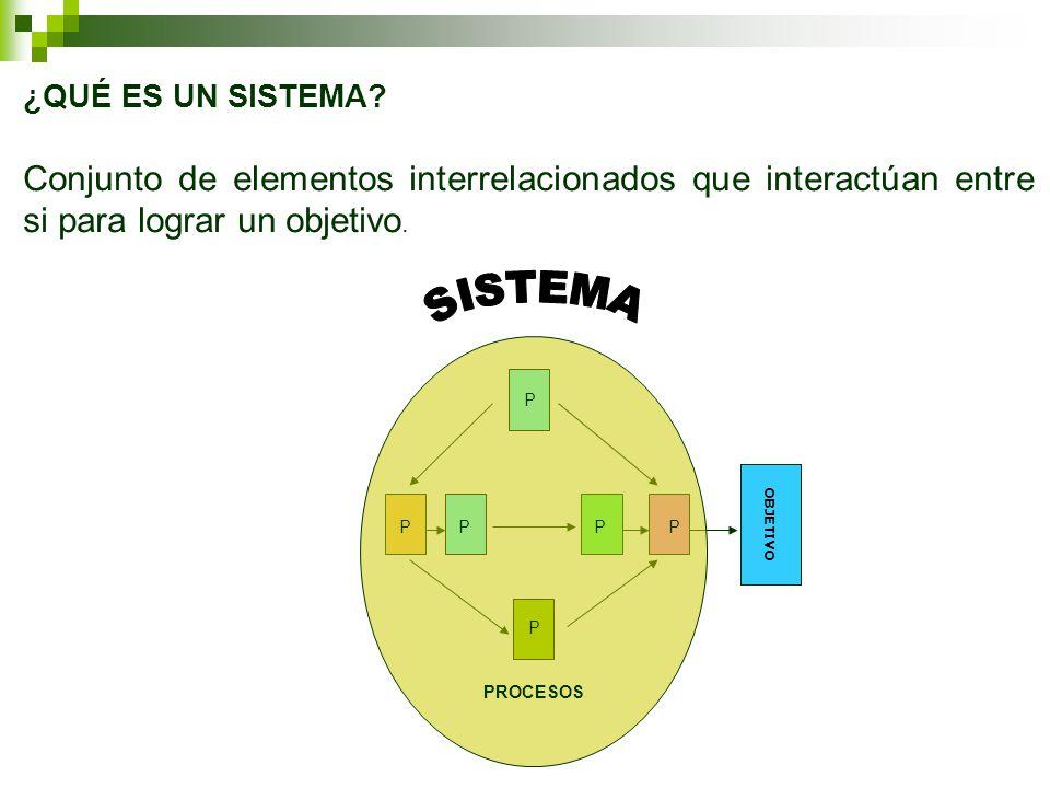 ¿QUÉ ES UN SISTEMA? Conjunto de elementos interrelacionados que interactúan entre si para lograr un objetivo. OBJETIVO P P P PPP PROCESOS