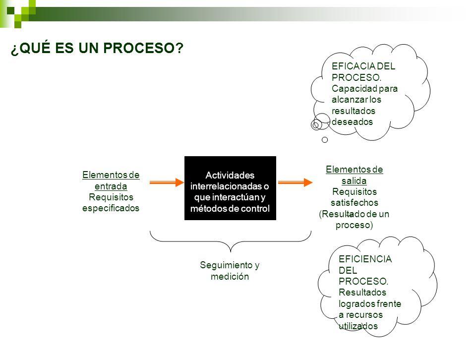 Actividades interrelacionadas o que interactúan y métodos de control Elementos de entrada Requisitos especificados Seguimiento y medición EFICACIA DEL PROCESO.