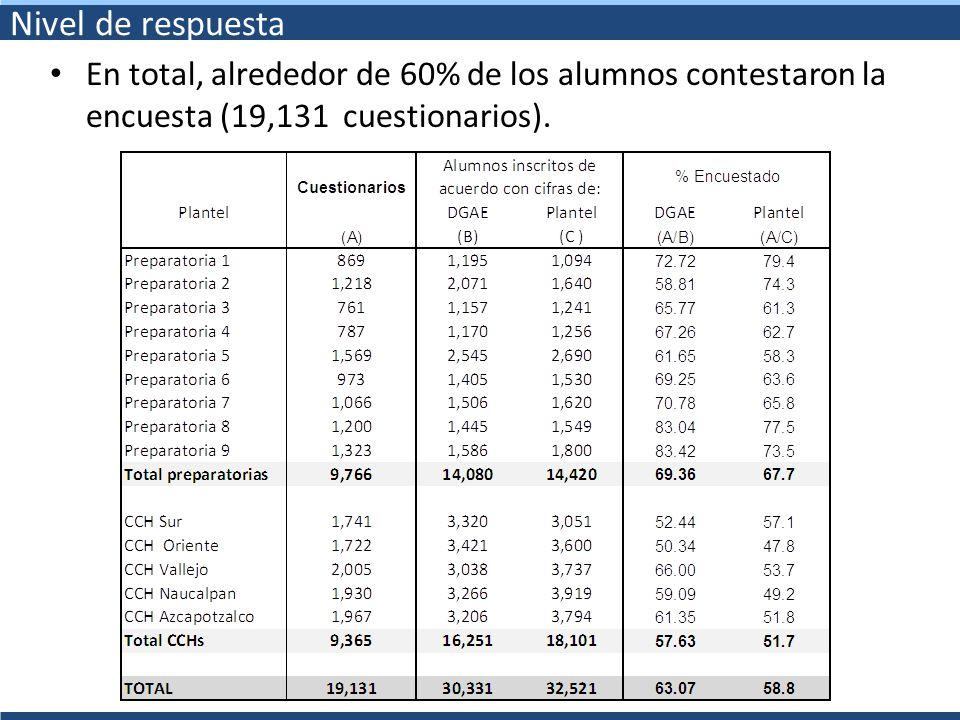 Nivel de respuesta En total, alrededor de 60% de los alumnos contestaron la encuesta (19,131 cuestionarios).