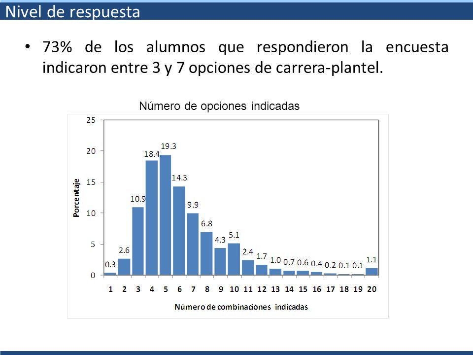 Nivel de respuesta 73% de los alumnos que respondieron la encuesta indicaron entre 3 y 7 opciones de carrera-plantel. Número de opciones indicadas
