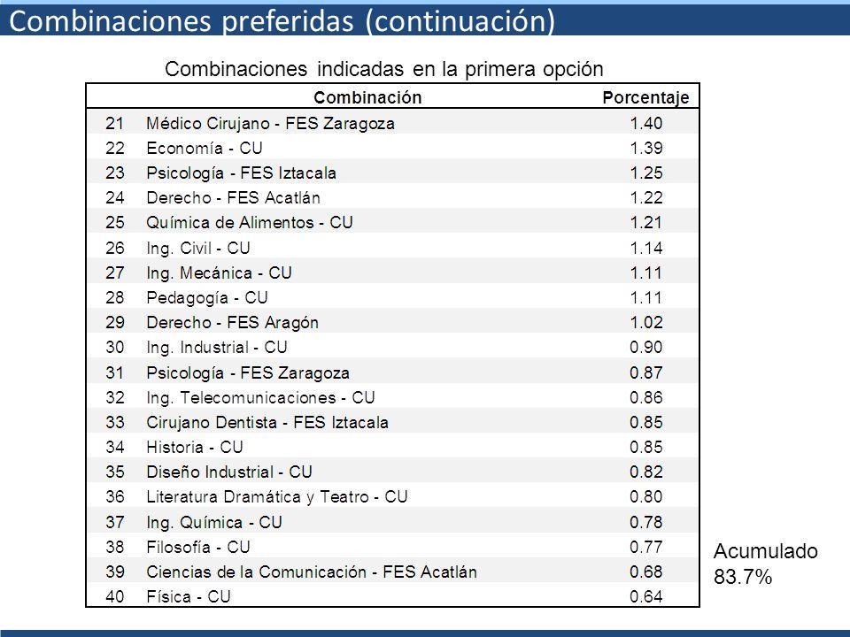 Combinaciones preferidas (continuación) Combinaciones indicadas en la primera opción Acumulado 83.7%