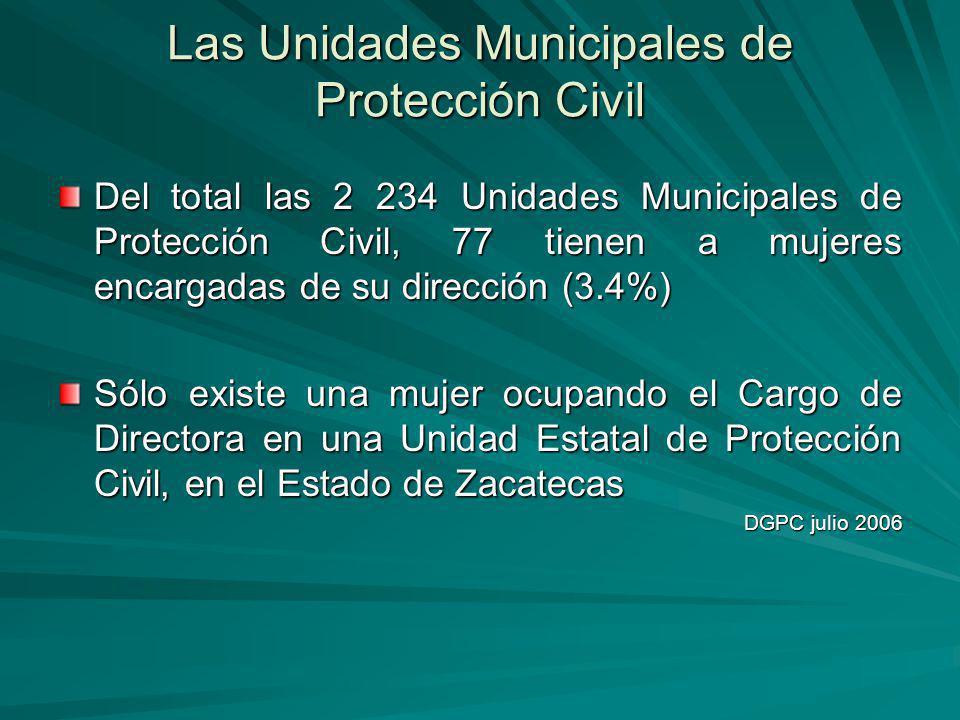 Las Unidades Municipales de Protección Civil Del total las 2 234 Unidades Municipales de Protección Civil, 77 tienen a mujeres encargadas de su dirección (3.4%) Sólo existe una mujer ocupando el Cargo de Directora en una Unidad Estatal de Protección Civil, en el Estado de Zacatecas DGPC julio 2006