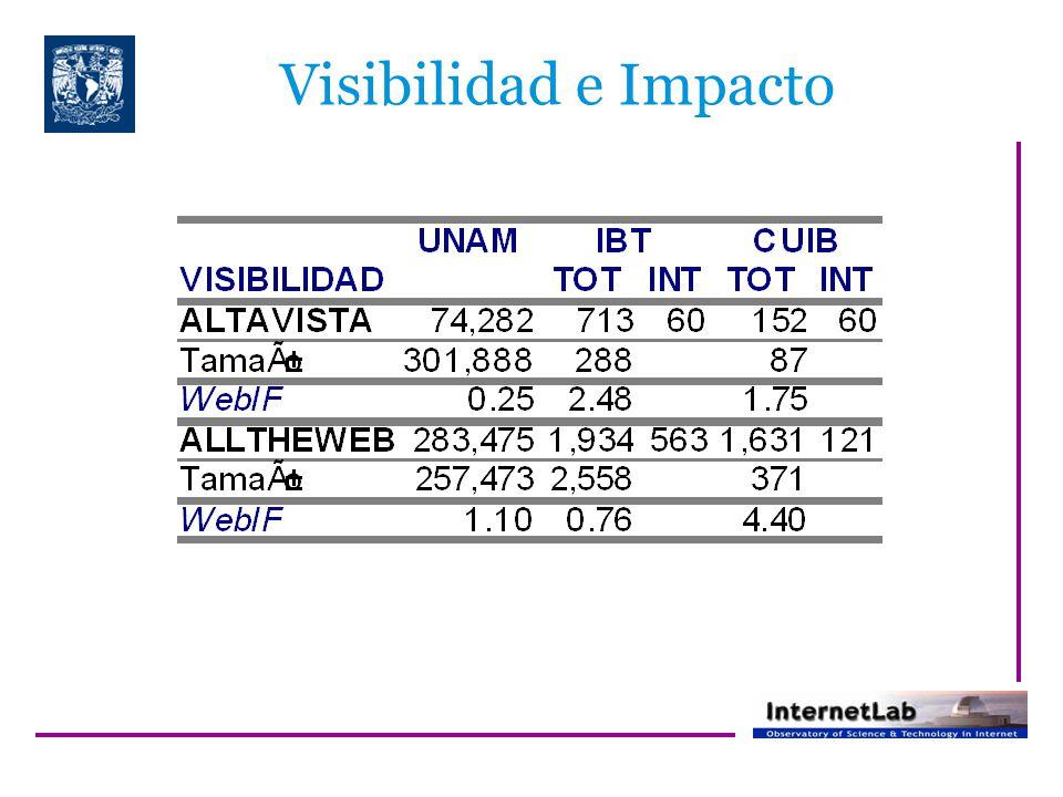 Visibilidad e Impacto
