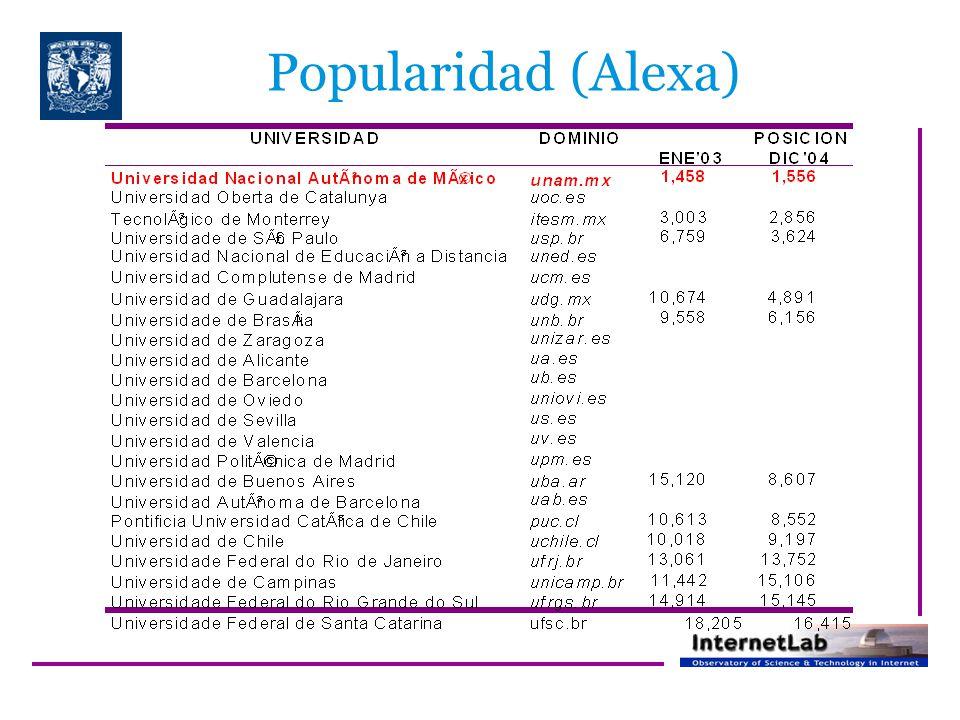 Popularidad (Alexa)