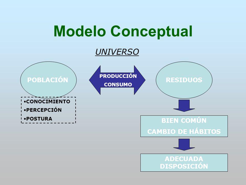 Modelo Conceptual POBLACIÓNRESIDUOS UNIVERSO CONOCIMIENTO PERCEPCIÓN POSTURA PRODUCCIÓN CONSUMO BIEN COMÚN CAMBIO DE HÁBITOS ADECUADA DISPOSICIÓN