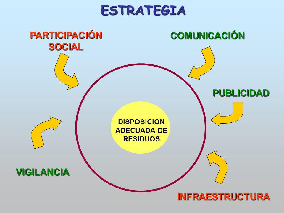 DISPOSICION ADECUADA DE RESIDUOS PARTICIPACIÓN SOCIAL INFRAESTRUCTURA VIGILANCIA COMUNICACIÓN ESTRATEGIA PUBLICIDAD