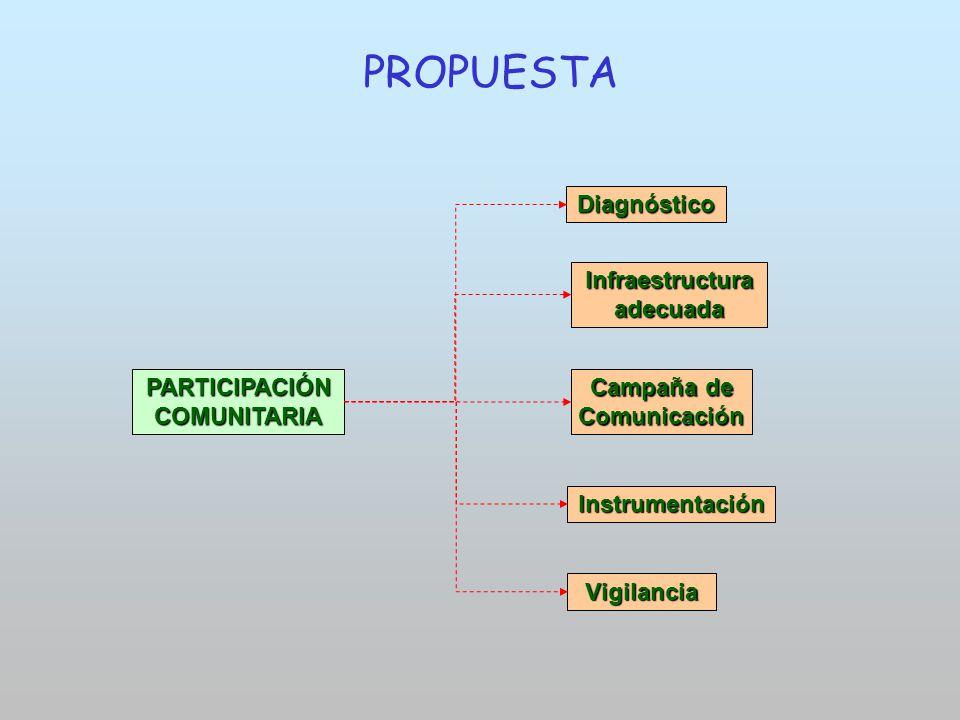 Instrumentación Vigilancia PARTICIPACIÓN COMUNITARIA Campaña de Comunicación Diagnóstico Infraestructura adecuada PROPUESTA