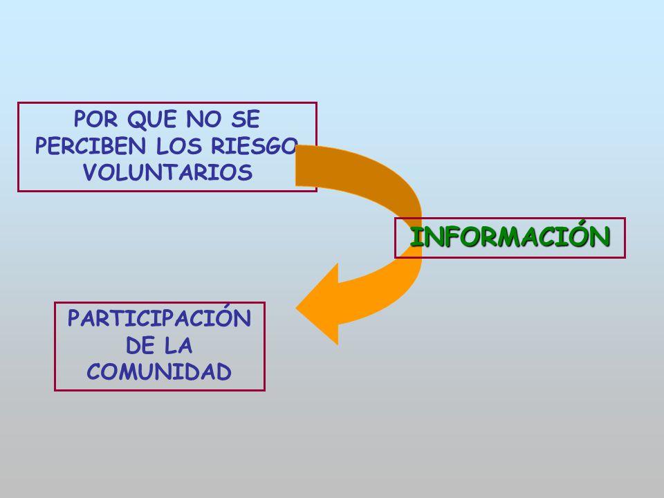 POR QUE NO SE PERCIBEN LOS RIESGO VOLUNTARIOS INFORMACIÓN PARTICIPACIÓN DE LA COMUNIDAD