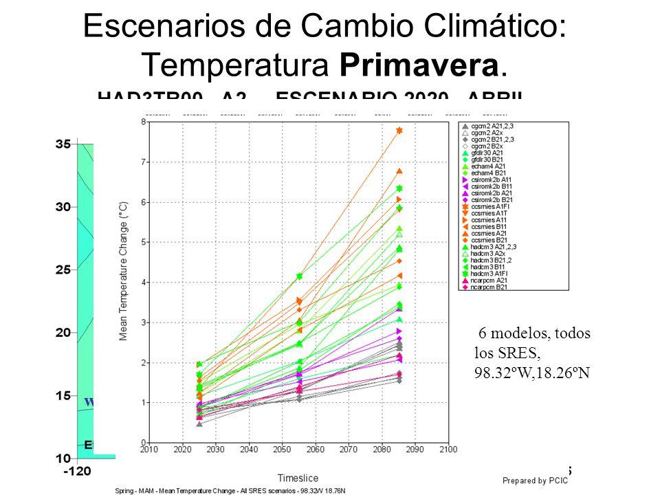 Escenarios de Cambio Climático: Temperatura Primavera.
