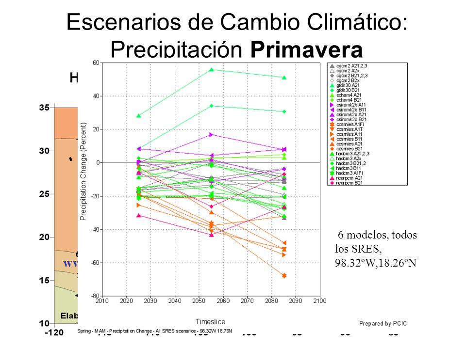 Escenarios de Cambio Climático: Precipitación Primavera www.atmosfera.unam.mx 6 modelos, todos los SRES, 98.32ºW,18.26ºN
