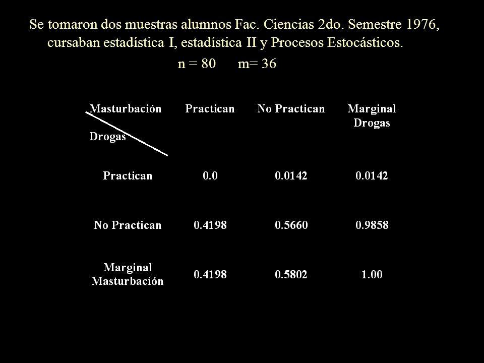 Grupos formados A: Pregunta 1-4 (Drogra - No. Cuenta) B: Pregunta 2-3 (Masturbación - Nacimiento) C: Pregunta 5-6 (No. Cuenta - No. Cuenta) Método de