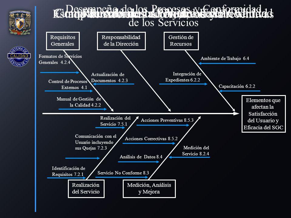 Elementos que afectan la Satisfacción del Usuario y Eficacia del SGC Requisitos Generales Responsabilidad de la Dirección Gestión de Recursos Realización del Servicio Medición, Análisis y Mejora Servicio No Conforme 8.3 Análisis de Datos 8.4 Acciones Correctivas 8.5.2 Acciones Preventivas 8.5.3 Capacitación 6.2.2 Retroalimentación del Usuario Comunicación con el Usuario incluyendo sus Quejas 7.2.3 Identificación de Requisitos 7.2.1 Realización del Servicio 7.5.1 Ambiente de Trabajo 6.4 Integración de Expedientes 6.2.2 Actualización de Documentos 4.2.3 Formatos de Servicios Generales 4.2.4 Control de Procesos Externos 4.1 Medición del Servicio 8.2.4 Comprensión de la Política de la Calidad Manual de Gestión de la Calidad 4.2.2 Cumplimiento de los Objetivos de la Calidad Desempeño de los Procesos y Conformidad de los Servicios Estado de Acciones Correctivas y Preventivas Resultados de Auditorías