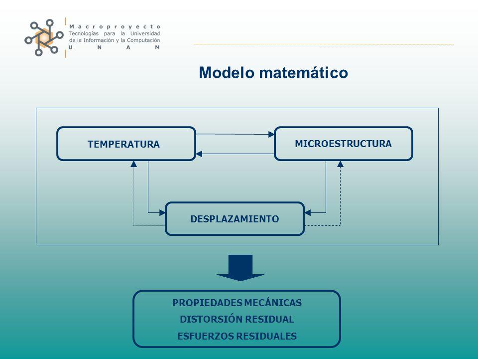 Modelo matemático TEMPERATURA MICROESTRUCTURA DESPLAZAMIENTO PROPIEDADES MECÁNICAS DISTORSIÓN RESIDUAL ESFUERZOS RESIDUALES