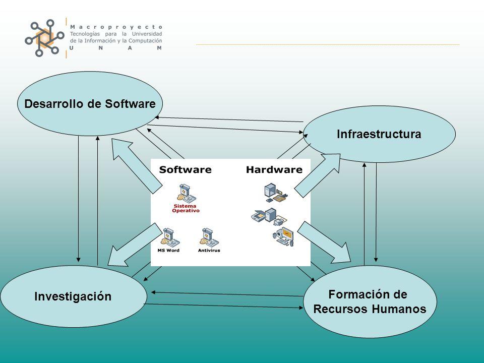 Investigación Desarrollo de Software Formación de Recursos Humanos Infraestructura
