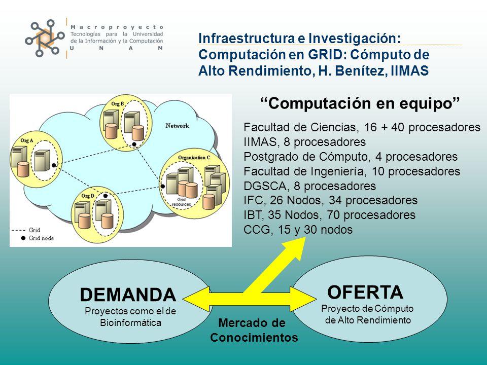 Infraestructura e Investigación: Computación en GRID: Cómputo de Alto Rendimiento, H. Benítez, IIMAS Facultad de Ciencias, 16 + 40 procesadores IIMAS,