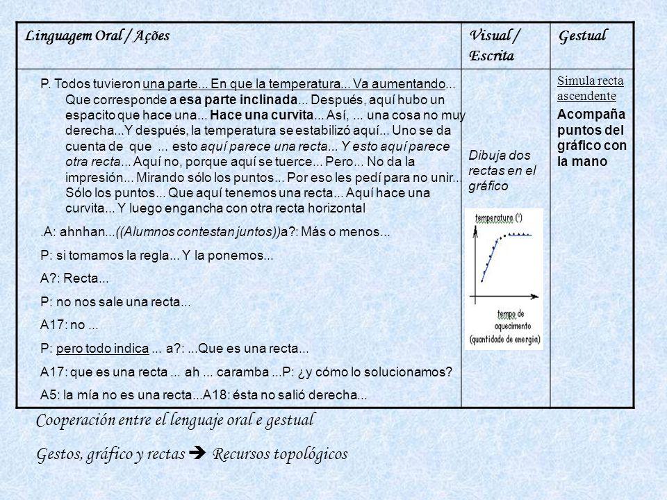 Linguagem Oral / AçõesVisual / Escrita Gestual Dibuja dos rectas en el gráfico Simula recta ascendente Acompaña puntos del gráfico con la mano P.