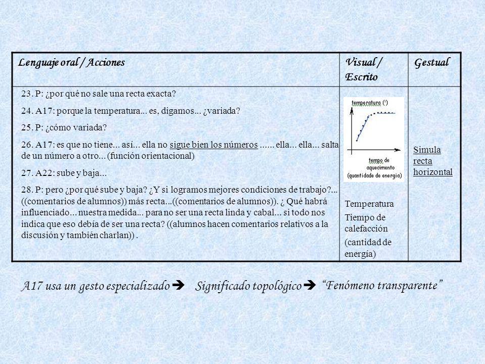 Lenguaje oral / AccionesVisual / Escrito Gestual Temperatura Tiempo de calefacción (cantidad de energía) Simula recta horizontal 23.