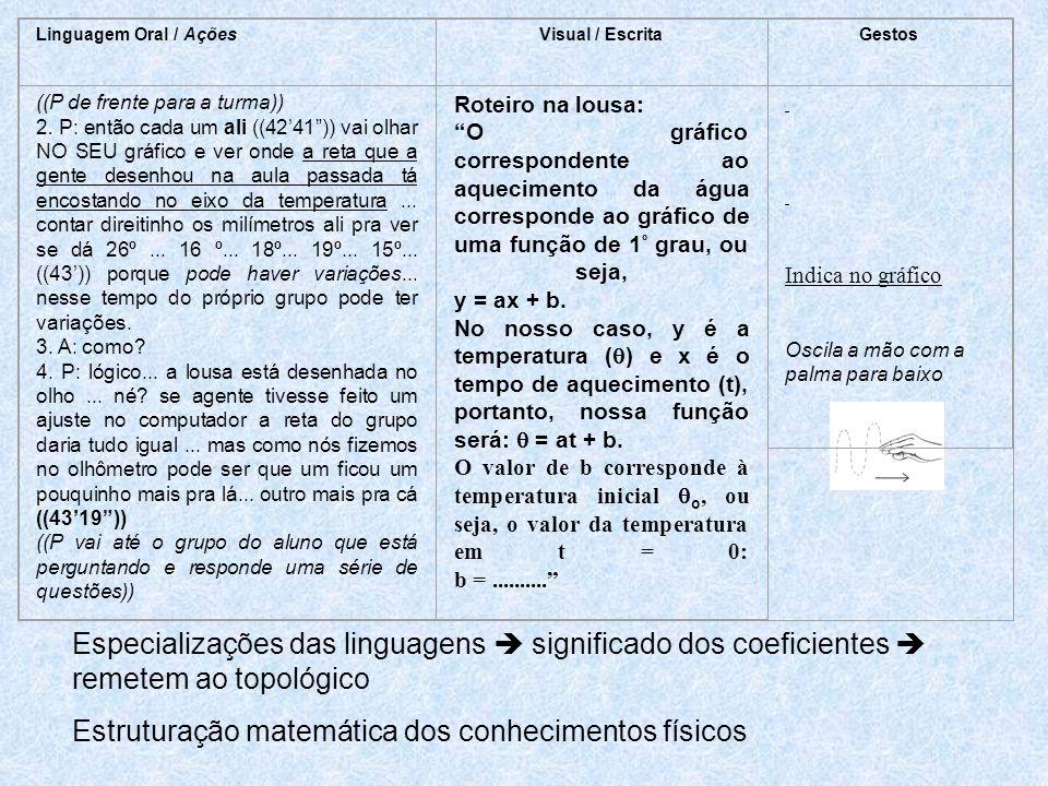 Linguagem Oral / AçõesVisual / EscritaGestos ((P de frente para a turma)) 2.