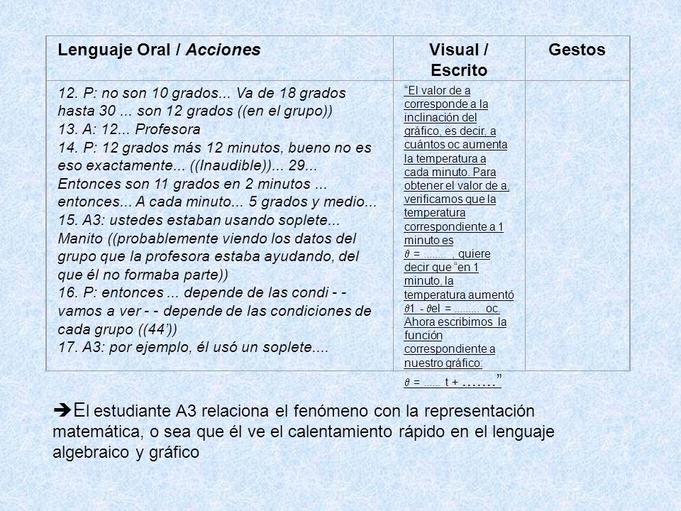 Lenguaje Oral / AccionesVisual / Escrito Gestos 12.