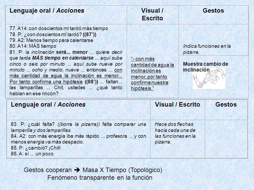 Lenguaje oral / AccionesVisual / Escrito Gestos 77.