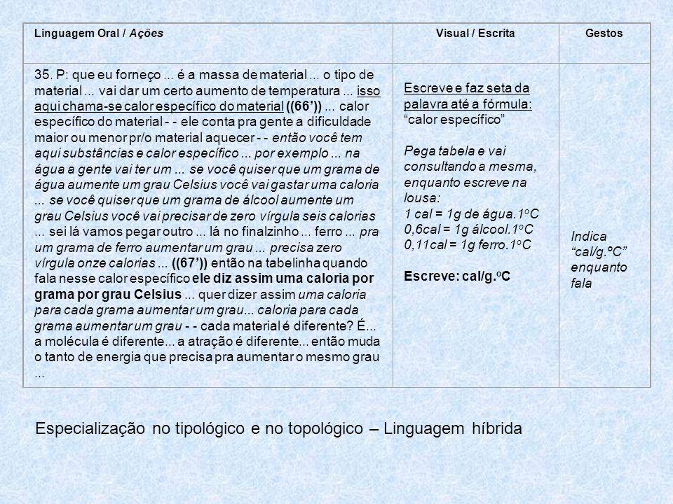 Linguagem Oral / AçõesVisual / EscritaGestos 35.P: que eu forneço...