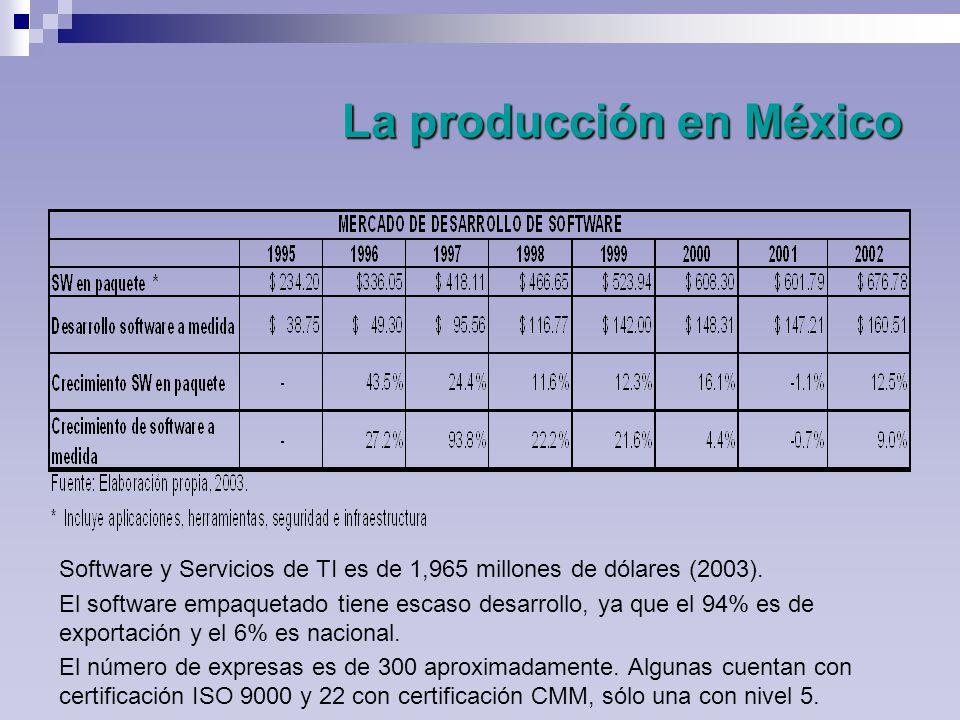 La producción en México Software y Servicios de TI es de 1,965 millones de dólares (2003).