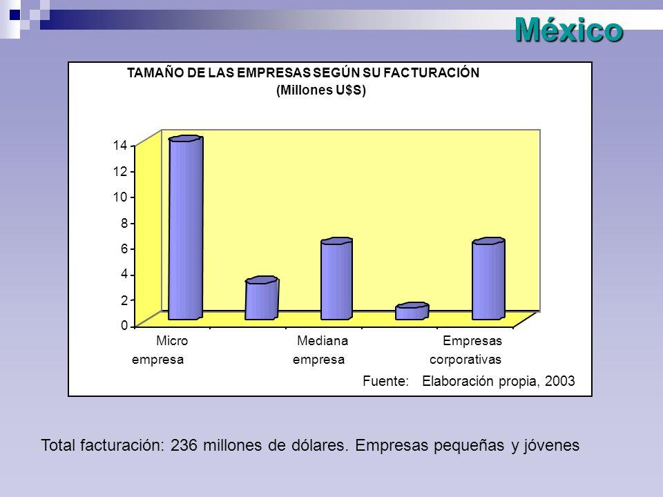 México México Total facturación: 236 millones de dólares.