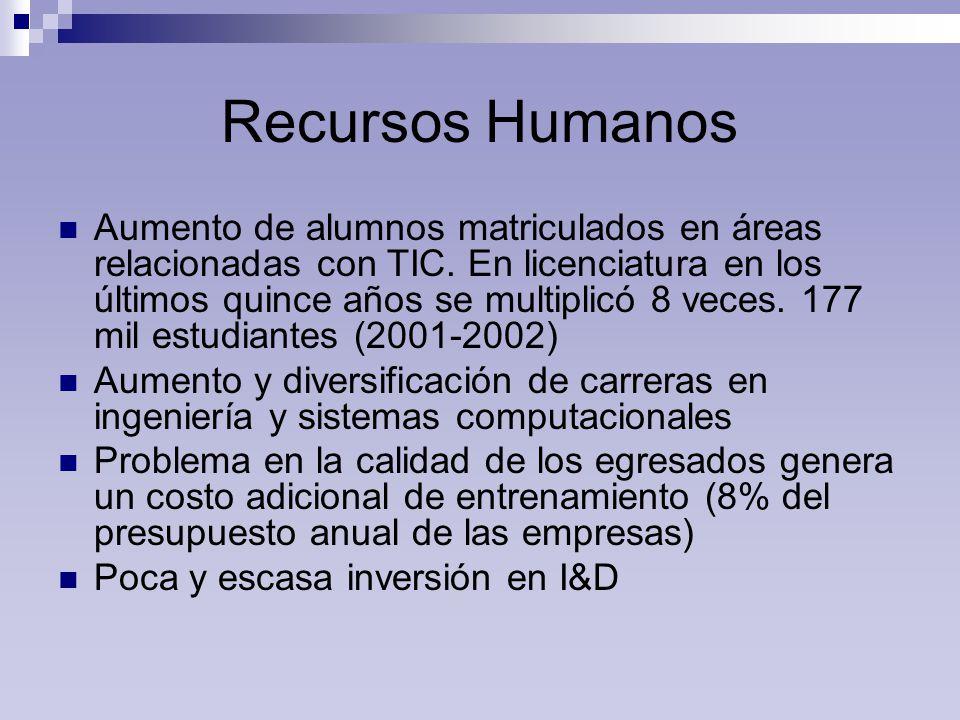 Recursos Humanos Aumento de alumnos matriculados en áreas relacionadas con TIC.