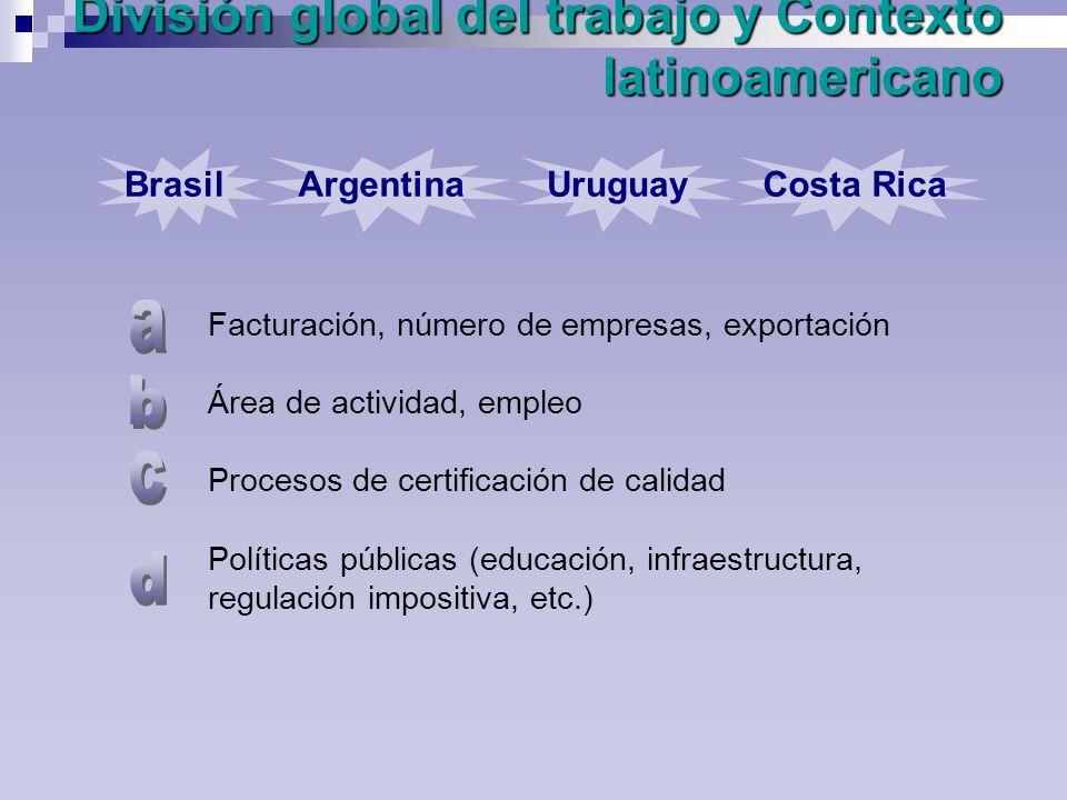 División global del trabajo y Contexto latinoamericano Brasil Facturación, número de empresas, exportación Área de actividad, empleo Procesos de certificación de calidad Políticas públicas (educación, infraestructura, regulación impositiva, etc.) Argentina UruguayCosta Rica